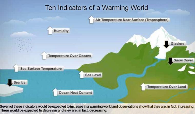 NOAAwarmingindicators-1xl7x1s